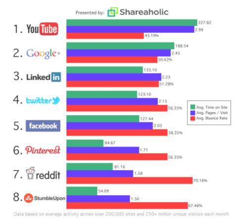 social media strategy #4