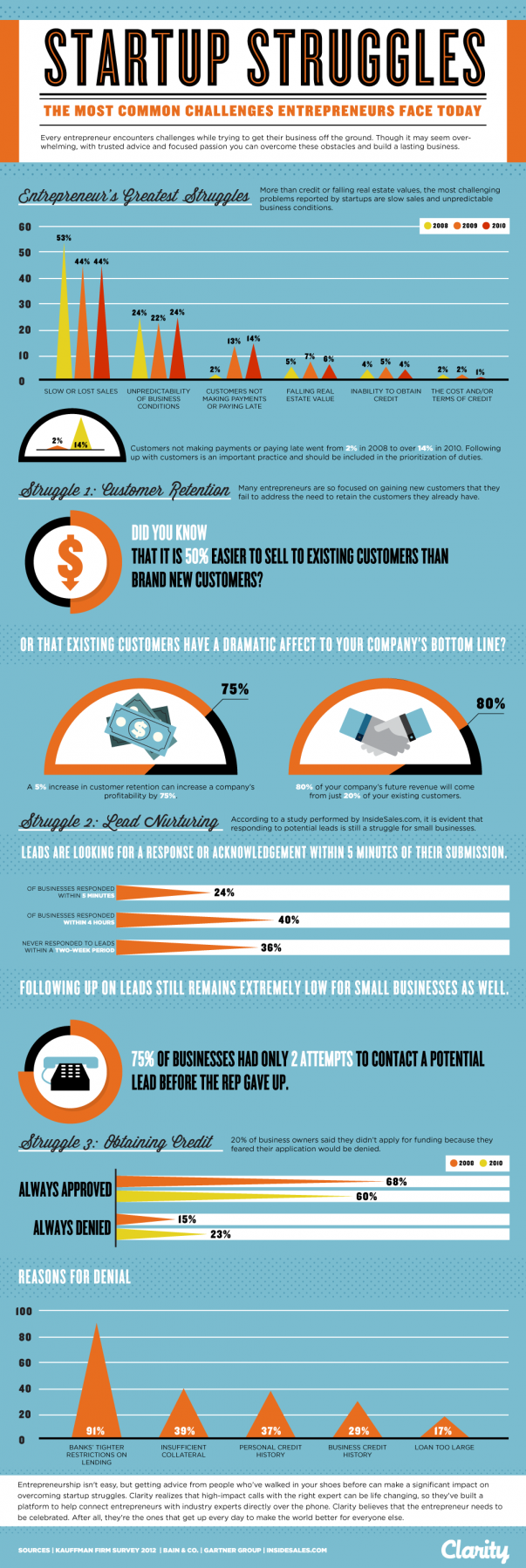 Startups infographic #1
