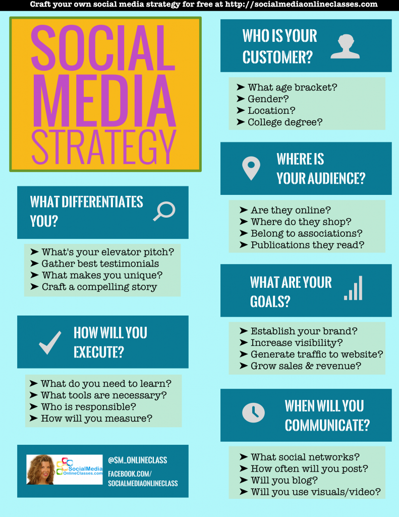Social Media Strategy Key Questions