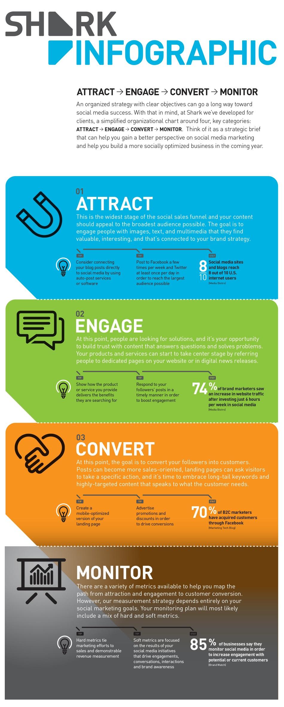 Social Media Strategy Sales Funnel
