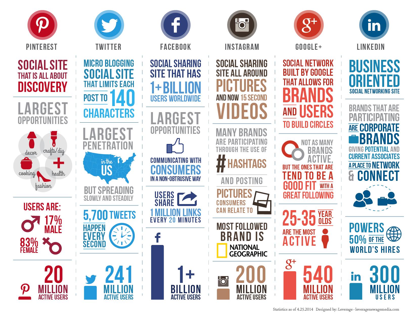 Social Media Strategy Primer