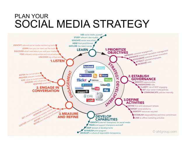 Social media management business plan example
