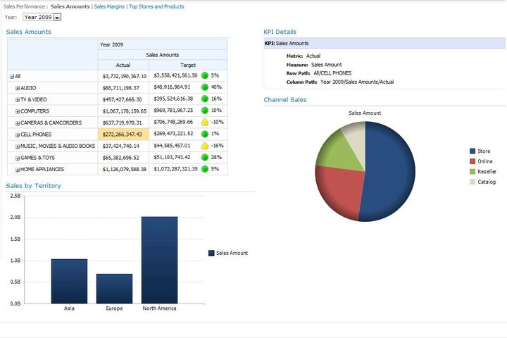 KPI Dashboards Global Products