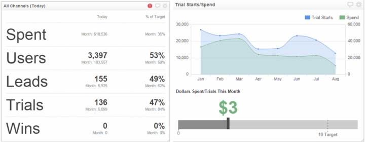KPI Dashboards Marketing ROI