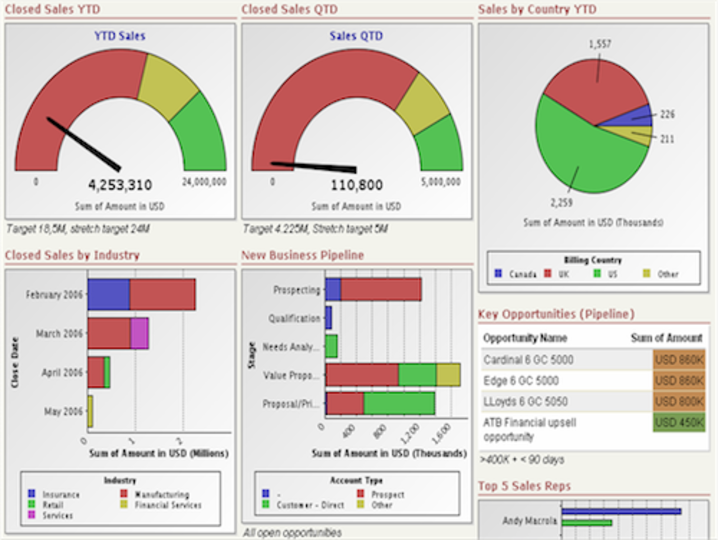 KPI Dashboards Sales