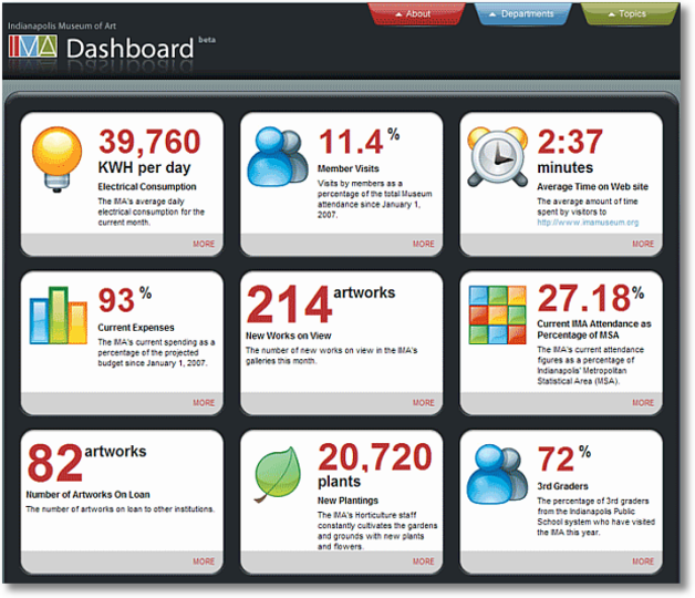 KPI Dashboards Non-Profit