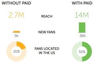 Organic and Paid Social Media