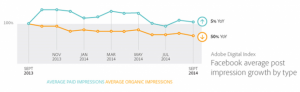 Organic vs Paid Social Media