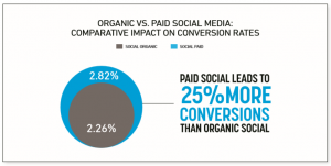 Organic vs Paid Social Medi