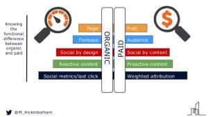 organic or paid social media