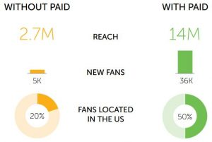 Facebook Organic Reach Case Study