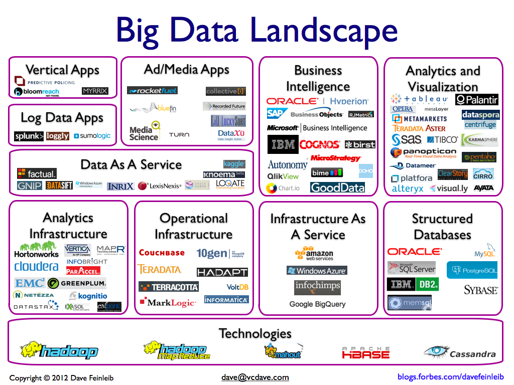 15 best Big Data Companies and why they stand out - BarnRaisers, LLC