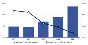 Facebook Organic Reach Pay to Play