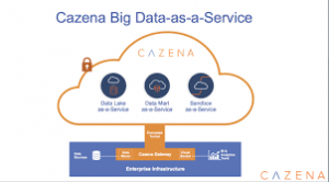 Big Data Companies - Cazena