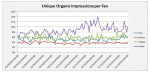Facebook Organic Reach by Media Type