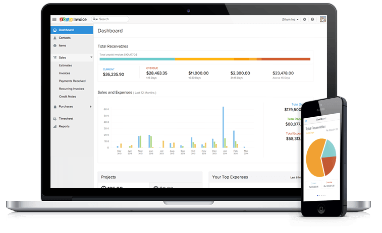 KPI Dashboard Templates - Zoho