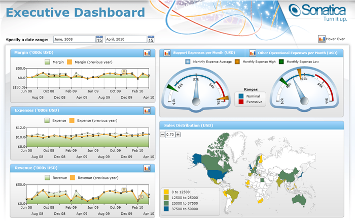 KPI Dashboard Templates - Dundas