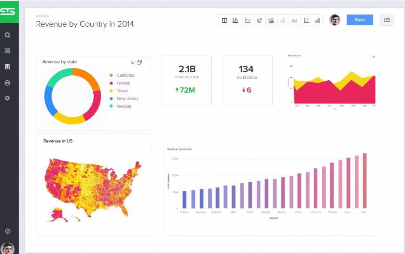 KPI Dashboard Templates - ThoughtSpot