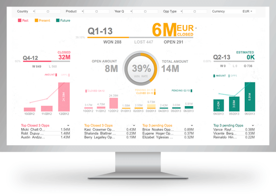 KPI Dashboard Template - Qlik