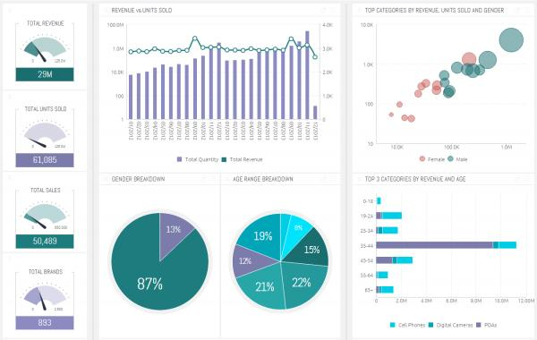 KPI Dashboard Template - Sisense