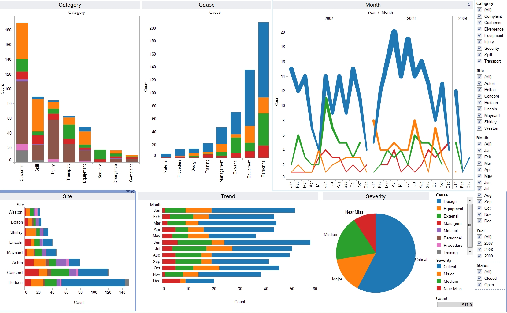 KPI dashboard templates - Tableau