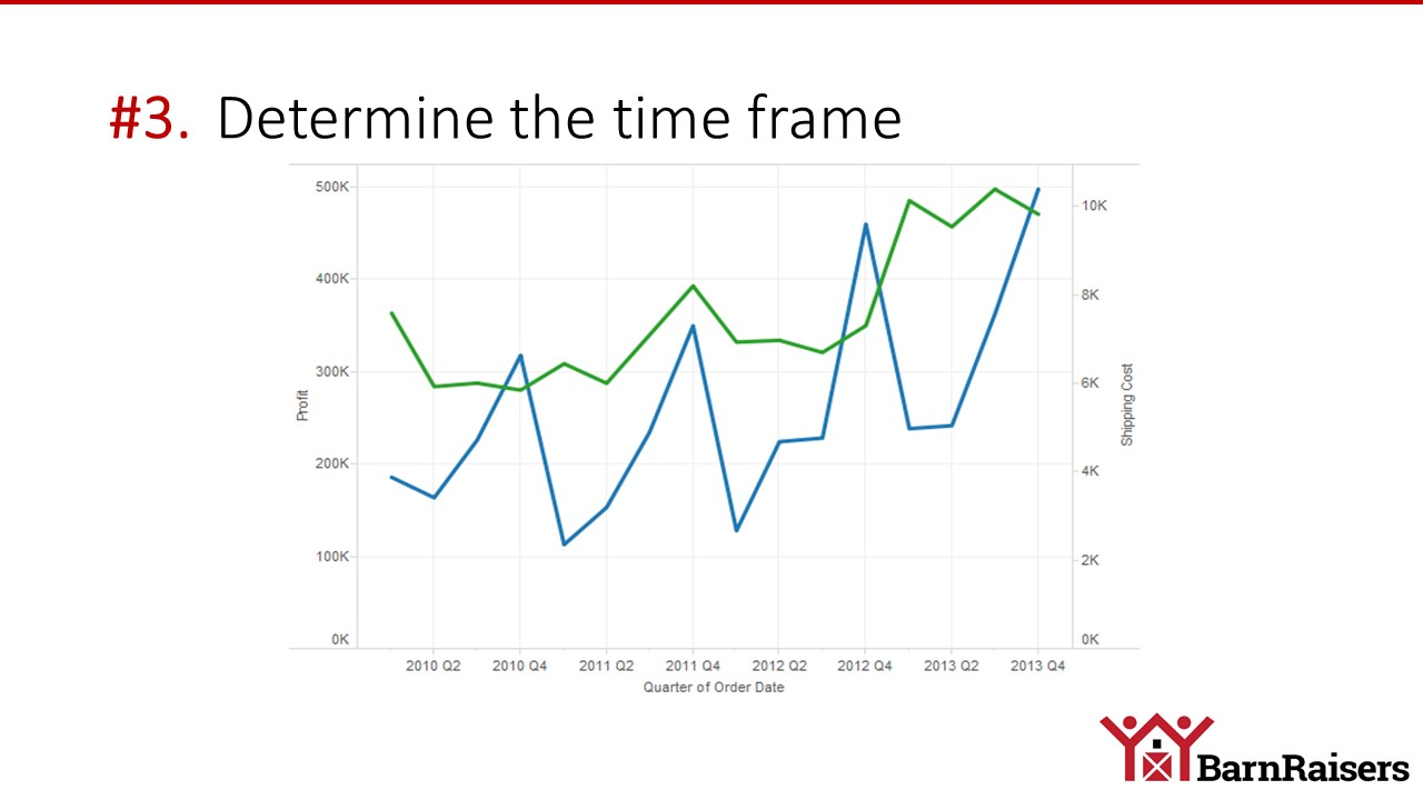 ROI time frame