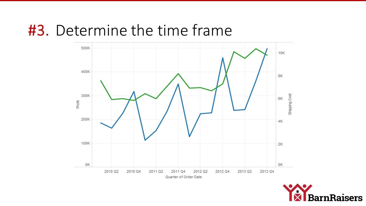 ROI time frame