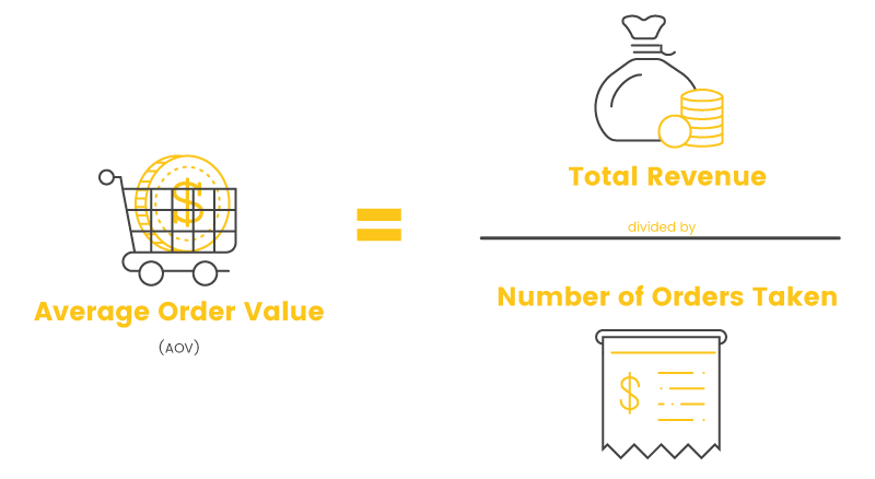 Marketing KPIs - Average Order Value