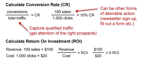 Marketing KPIs - Conversion Rate