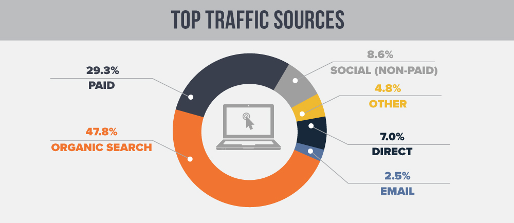 Marketing KPIs - Traffic Sources
