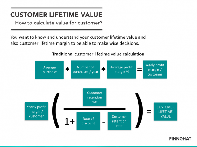 Marketing KPIs - customer lifetime value