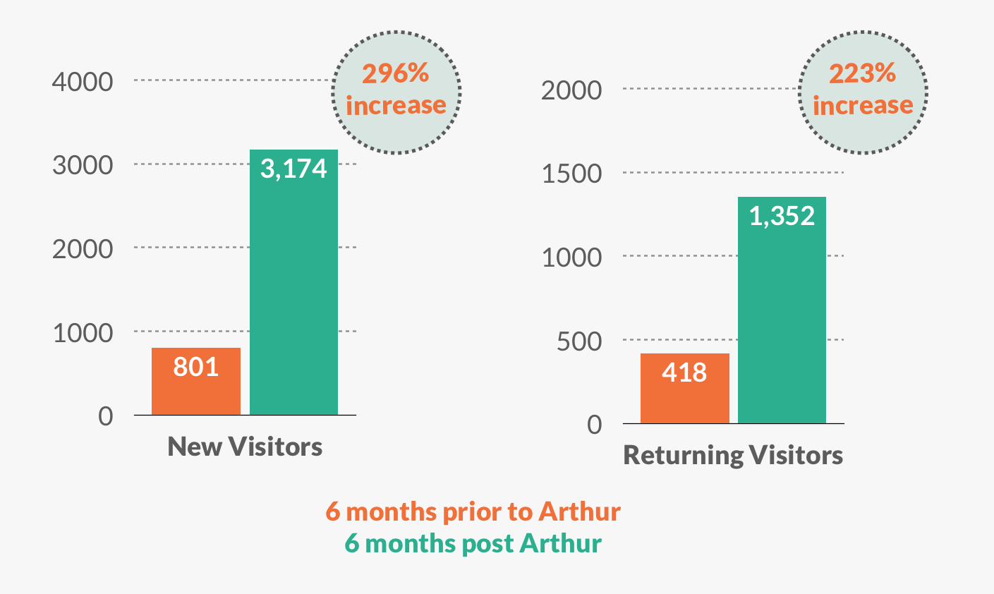 Marketing KPIs - New vs Returning Visitors