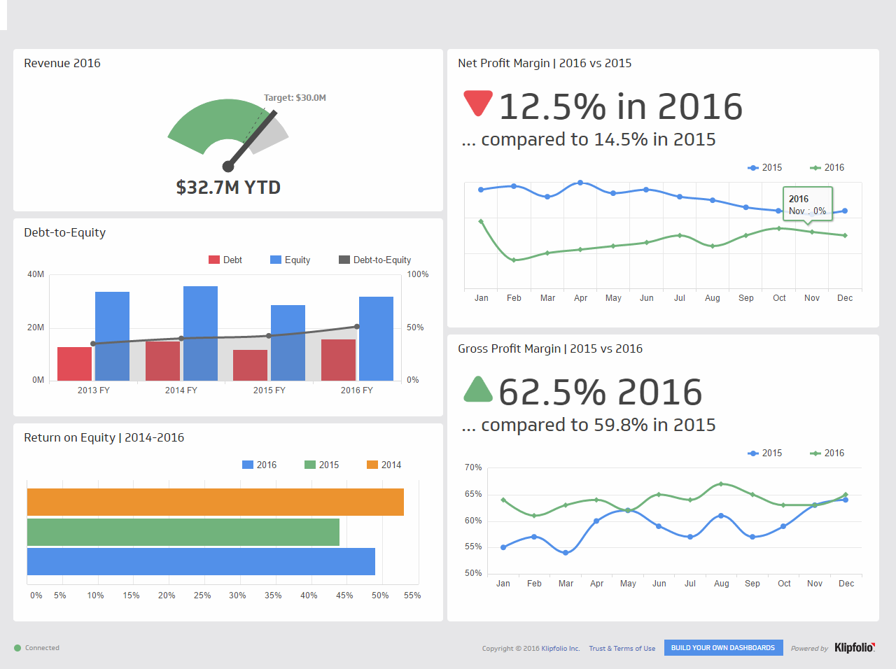 executive dashboards - kpis