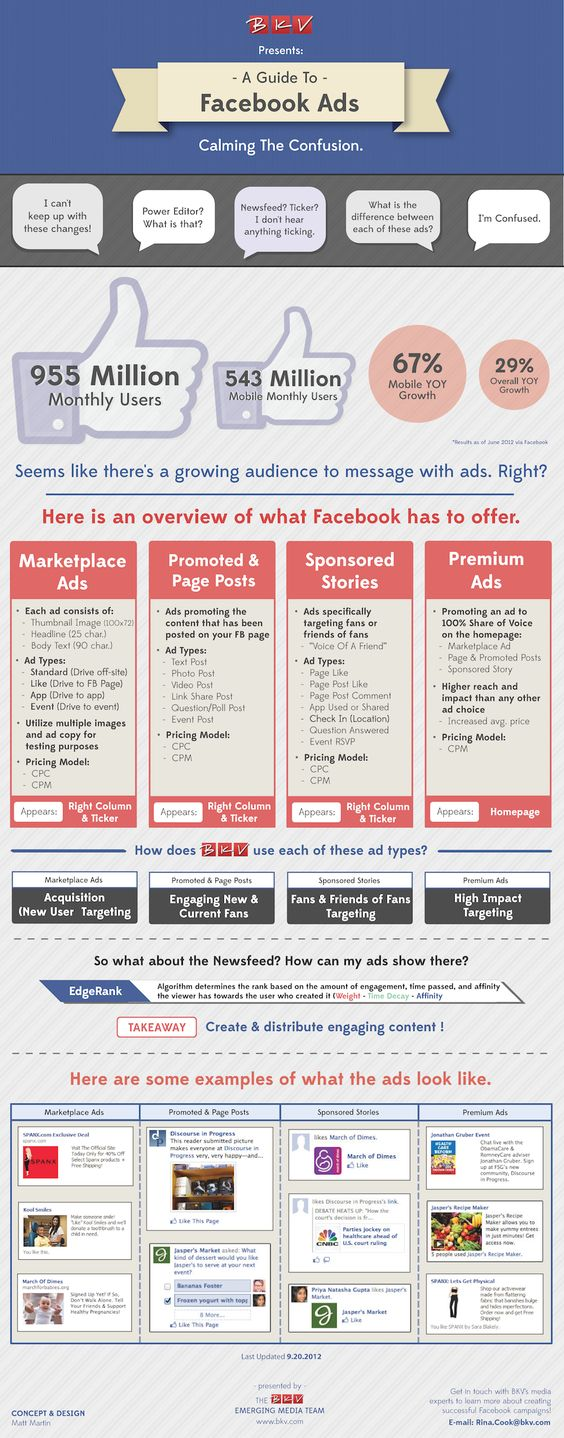 37 fascinating facts about Facebook advertising (Infographic)