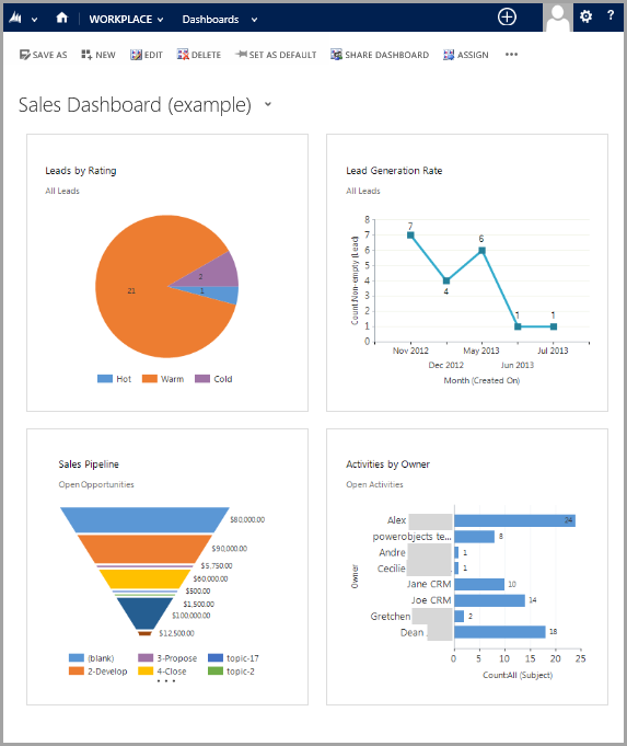 executive dashboards - drill downs