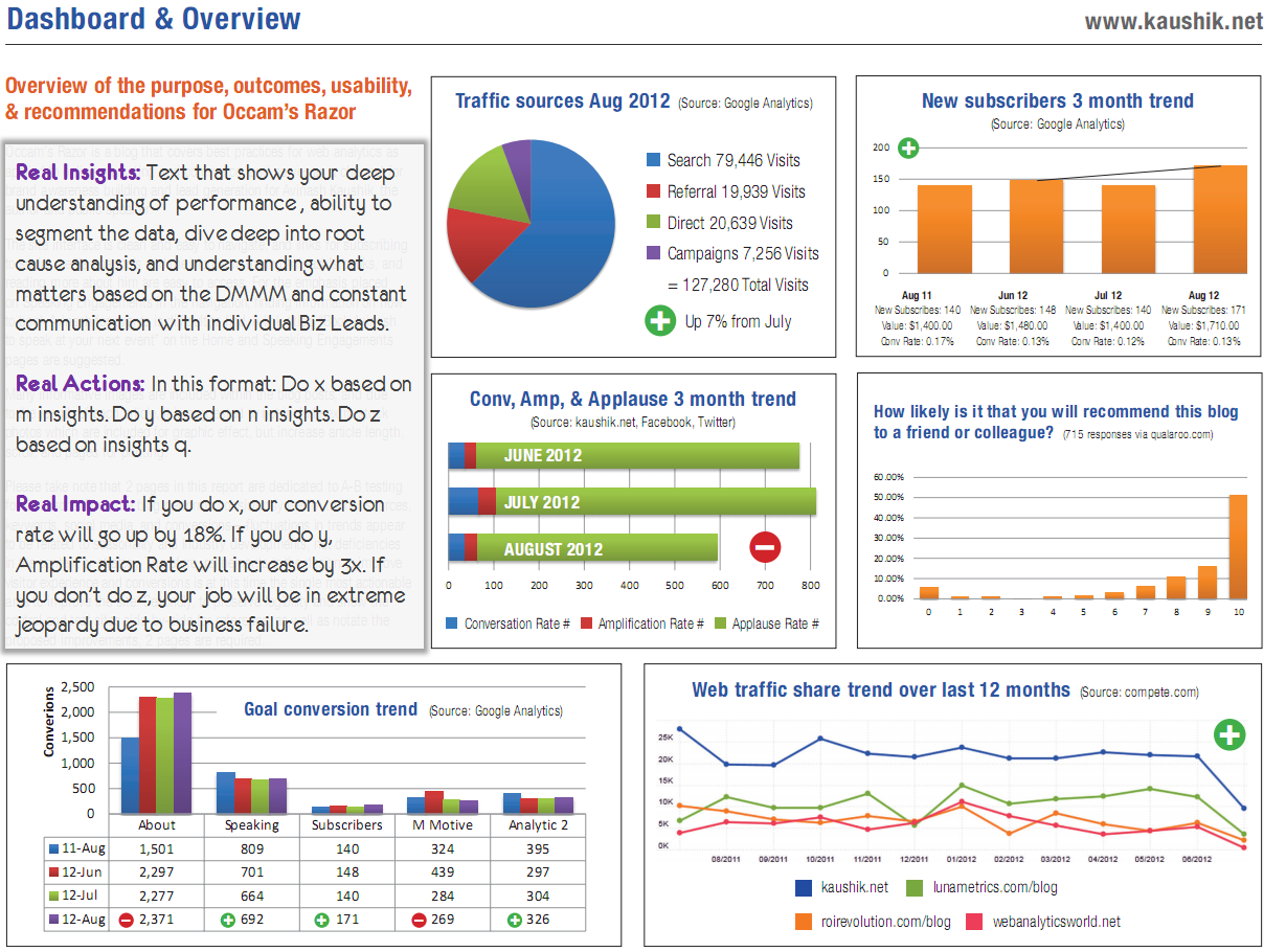 6 examples of executive dashboards that wow the  u0026quot c u0026quot  suite