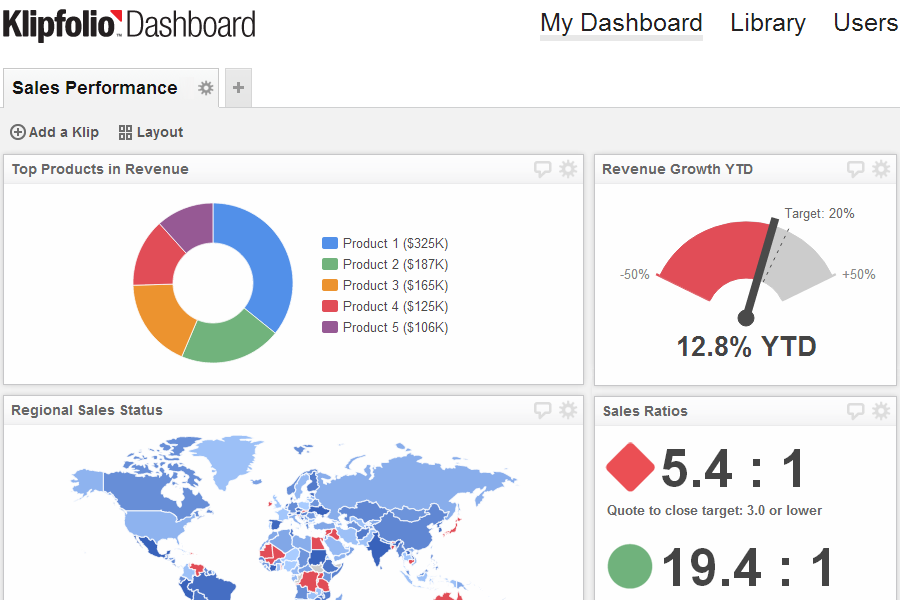 executive dashboards - clear organization