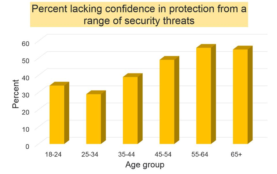 Baby Boomer Social Media Use - Security Threats