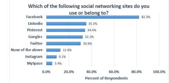 Baby Boomer Social Media Use - Social Networks