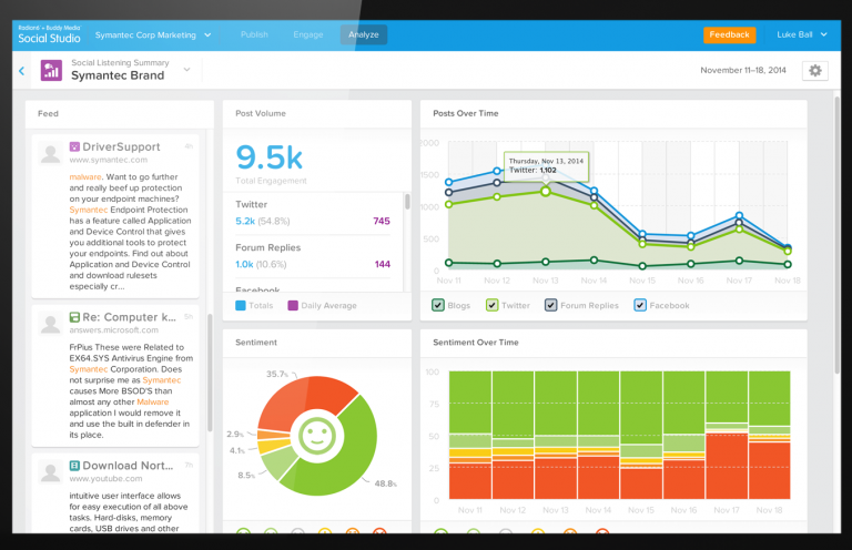 Social Analytics - Salesforce Social Studio