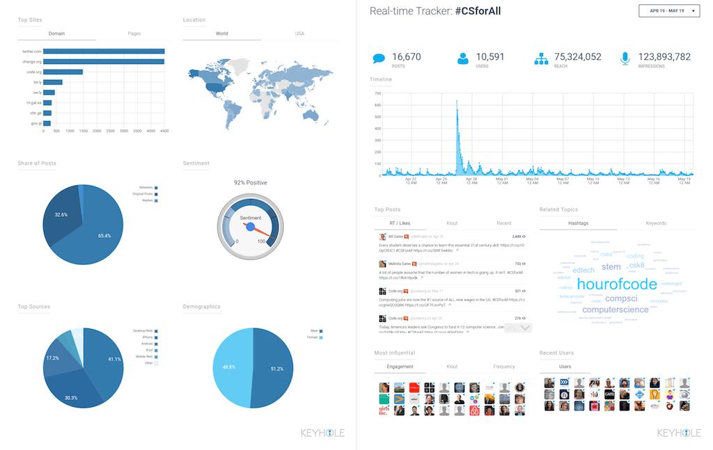 Social Analytics - Keyhole