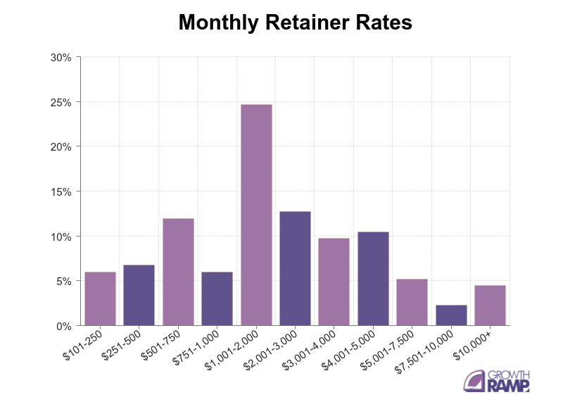 seo cost - monthly rates