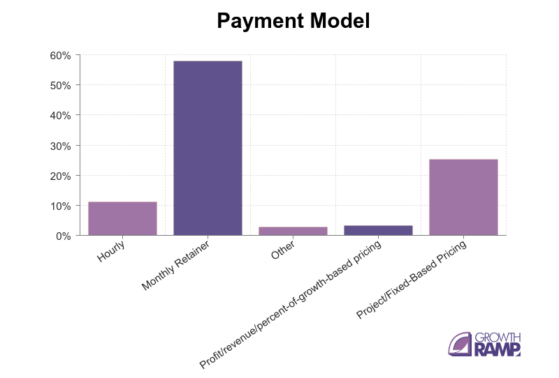 seo cost - payment model