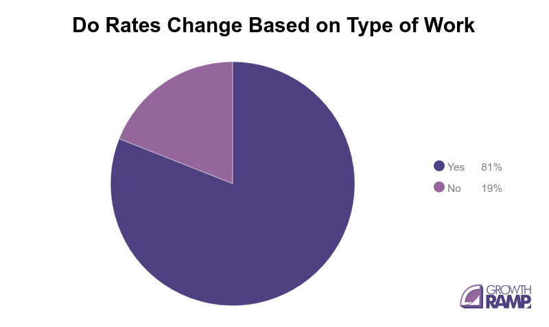 seo cost - rate change