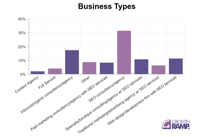 seo cost - business type