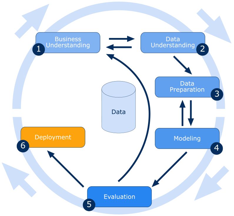 Data Mining Process Illustration