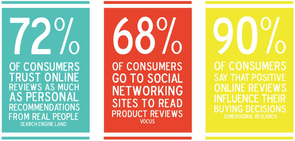 72% ของลูกค้าเชื่อคำรีวิวบนอินเตอร์เน็ตพอๆกับคำพูดจากบุคคลจริงๆ 68% ของลูกค้าจะไปดูสื่อ Social ของผลิตภัณฑ์เพื่อดูคำรีวิว 90% ของลูกค้าบอกว่าคำรีวิวในแง่บวกจะช่วยให้พวกเขาตัดสินใจซื้อสินค้าได่ง่ายขึ้น