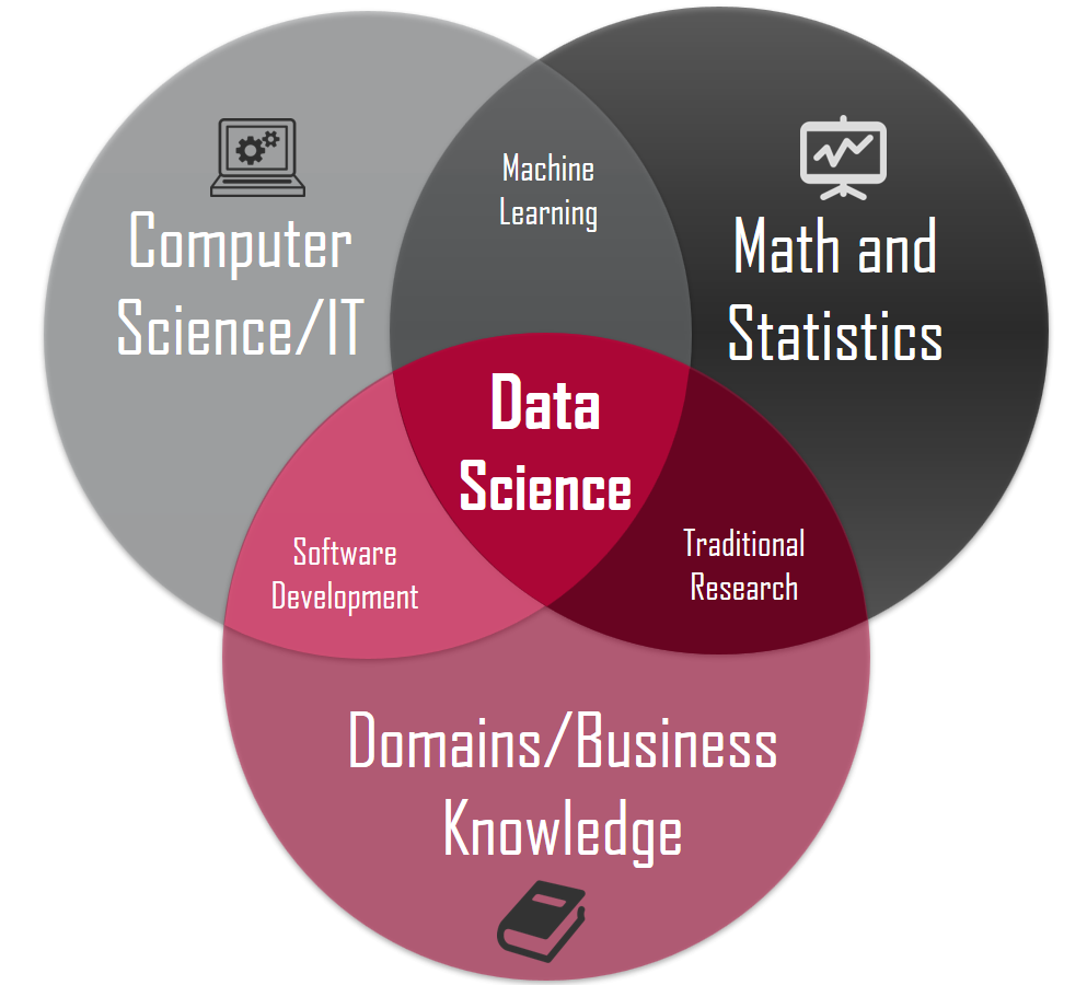 data science facts