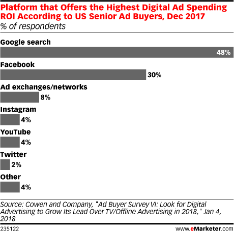 Digital marketing studies - emarketer