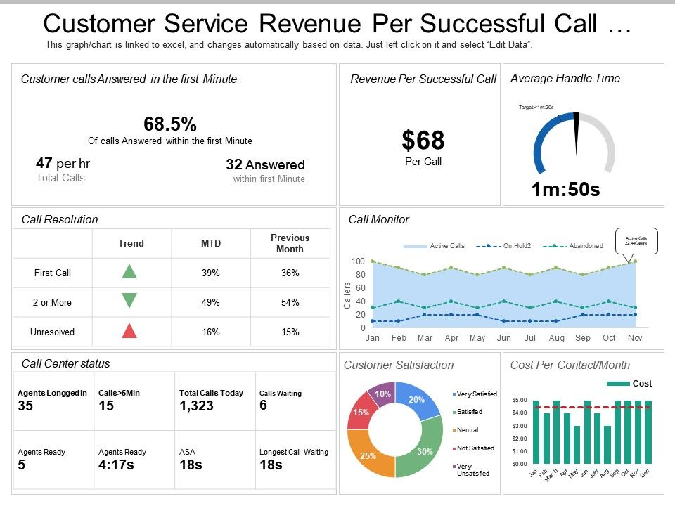 Best KPIs - Customer Service